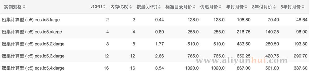 阿里云密集计算型ic5云服务器价格