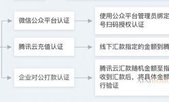 腾讯云账号企业实名认证流程(新手必看)