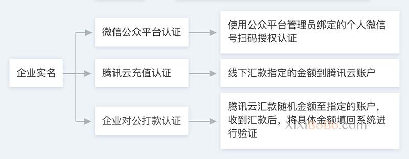 腾讯云企业实名认证