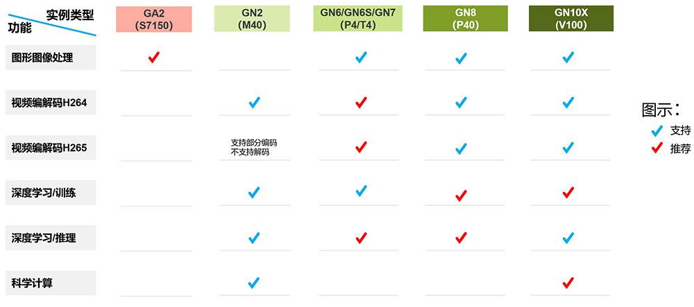 腾讯云GPU服务器不同场景实例对照表