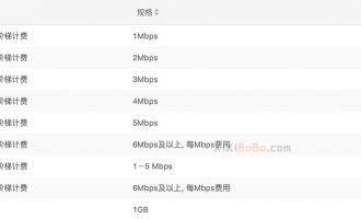 阿里云服务器公网带宽买多少合适?注意5M价格分割点
