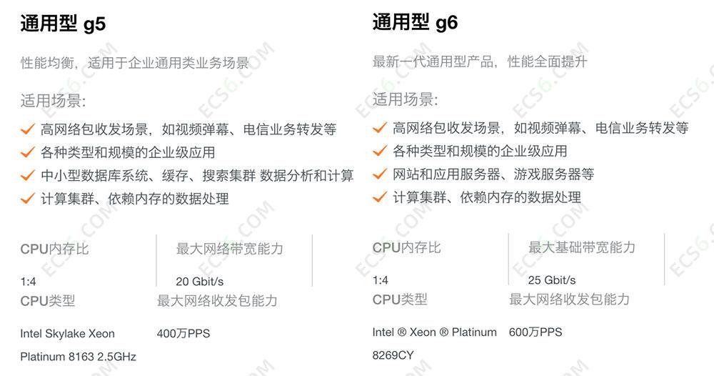 阿里云ECS云服务器g6实例和g5实例区别对比