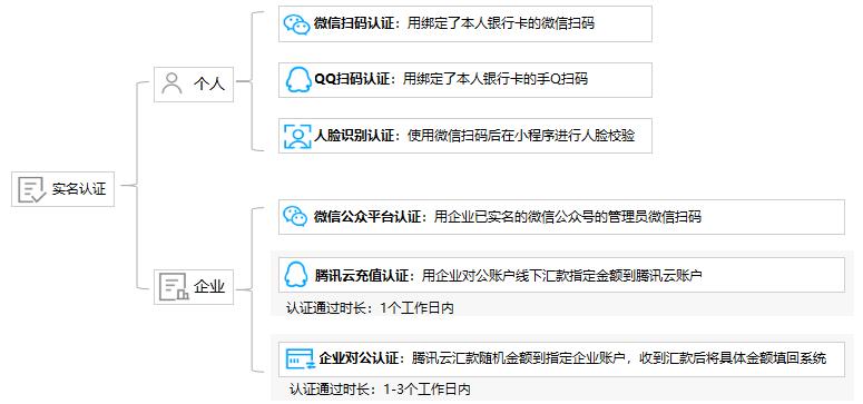 腾讯云账号实名认证(个人/企业)