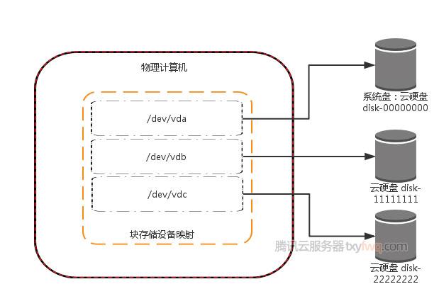 腾讯云服务器系统盘和数据盘
