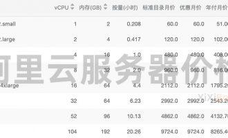 2021阿里云服务器价格收费(CPU/内存/带宽/磁盘)