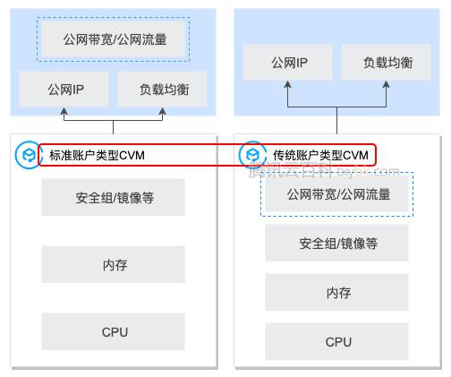 腾讯云标准账户类型和传统账户类型