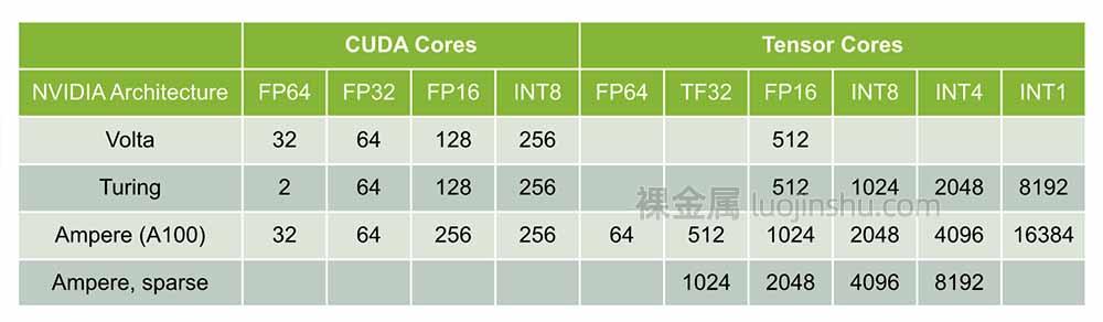 A100 与前代 GPU CUDA Core/Tensor Core 计算能力对比