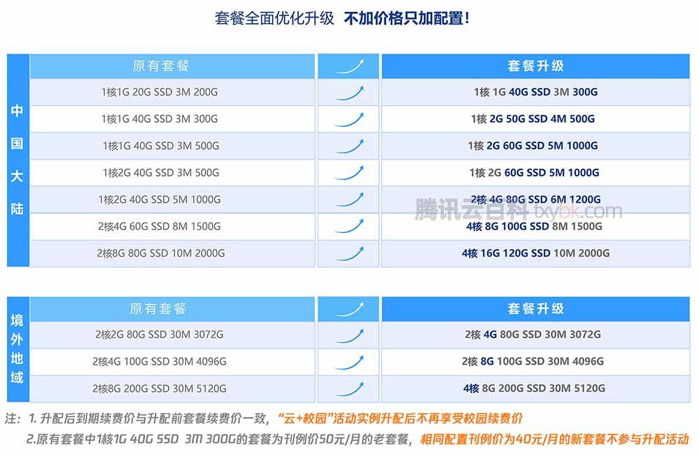 腾讯云轻量应用服务器免费升级配置
