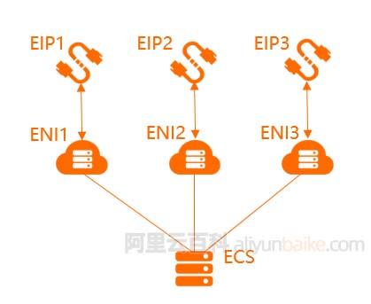 阿里云服务器绑定多个IP地址