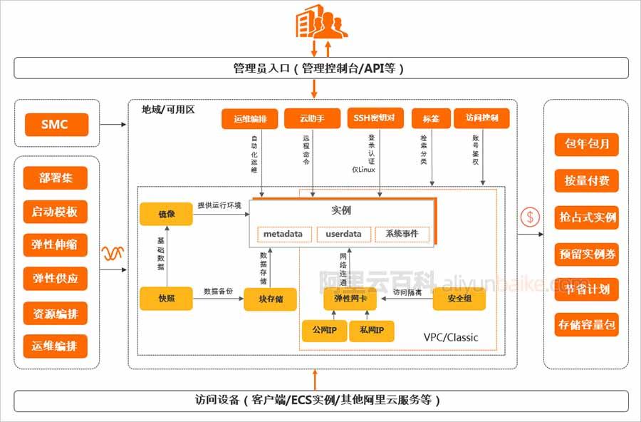 阿里云服务器ECS产品架构