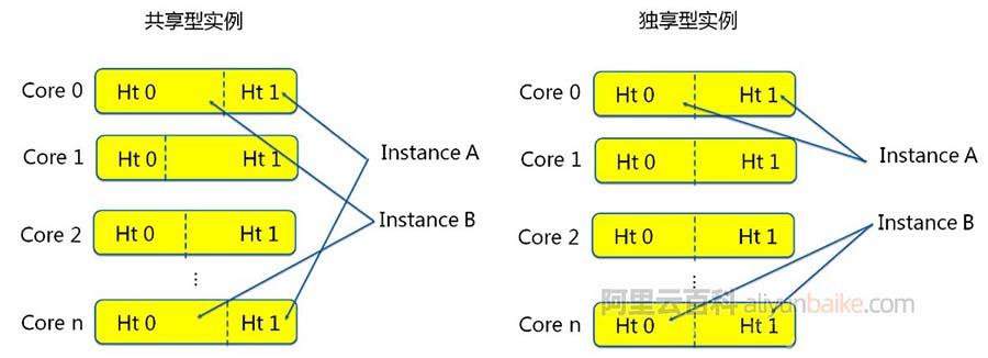 阿里云服务器ECS共享型